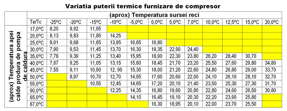 Adevărul despre consumul energetic al pompelor de căldură