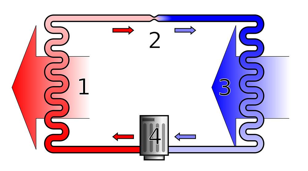 coeficientul de performanță al pompelor de căldură
