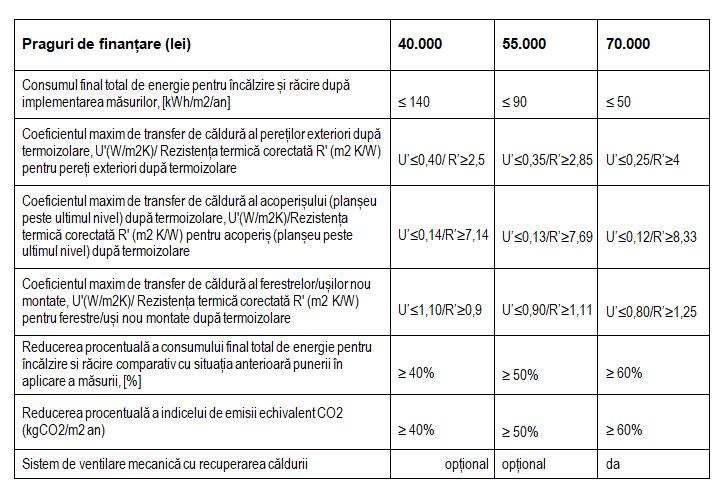 finanțare prin programul CASA EFICIENTA ENERGETIC