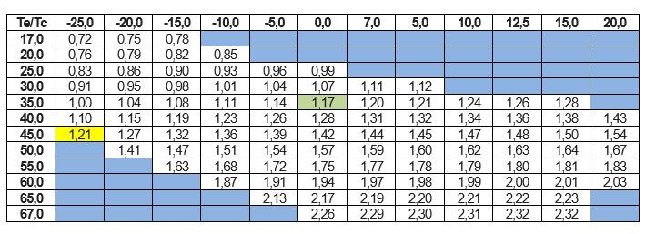 Atuurile pompelor de caldura ASG