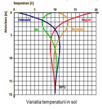 performanțele pompelor de căldură
